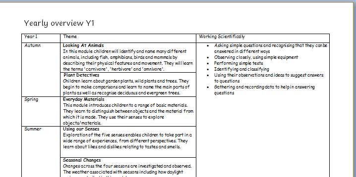 Science Yearly overviews Y1-6