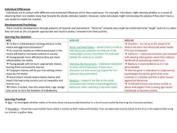 Edexcel A-Level Psychology Paper 1 - Learning Psychology