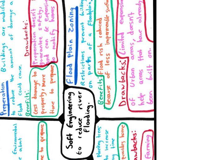 Geography Rivers Mind Maps GCSE 9-1