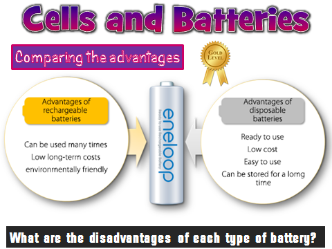 New AQA 2016 chemistry - Cells and Batteries
