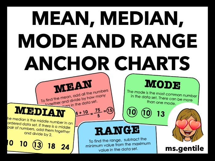 Mean, Median, Mode and Range Anchor Chart Posters