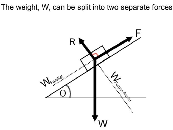 A-Level Mathematics - Mechanics - Resolving forces - particles on planes