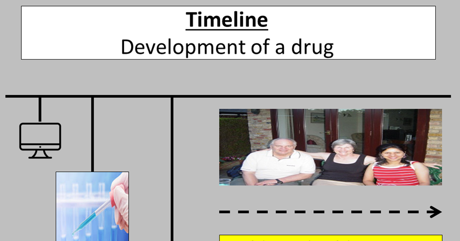 Developing drugs (medicines)