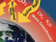 Carbon dioxide and Methane
