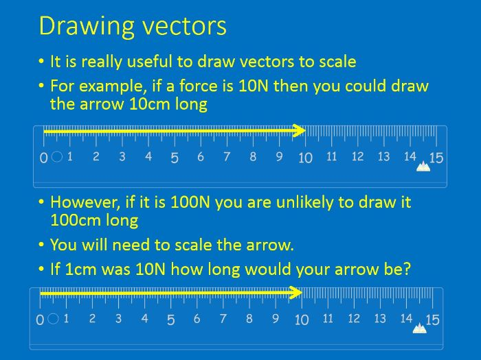 GCSE Physics - Scalar and Vector Quantities lesson plan, presentation and worksheet