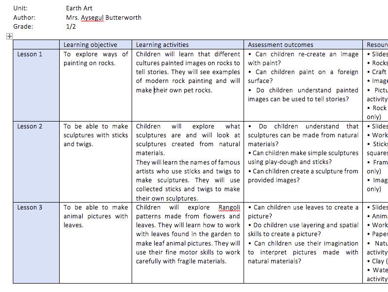 Complete Visual Arts complete Curriculum Overview Kindergarten - year 5