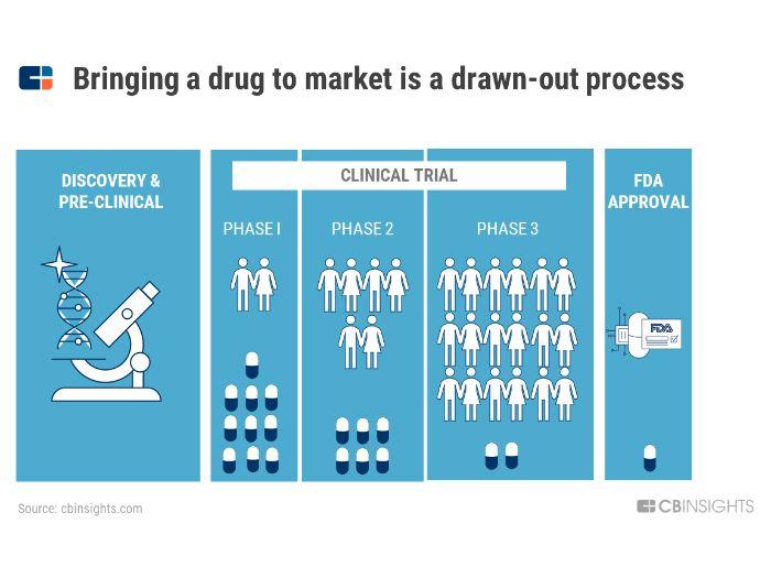 Clinical trial process [NEW SPEC AQA] 2020/2021