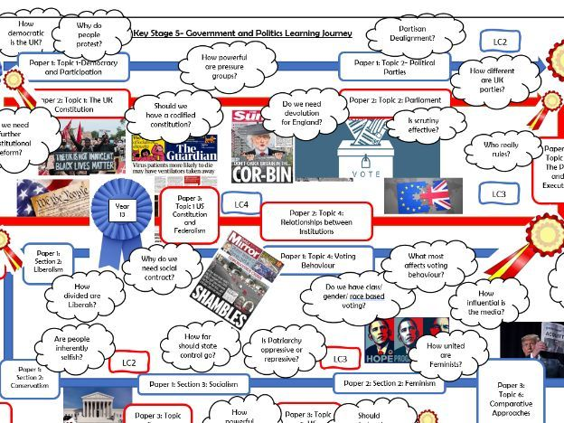Edexcel Government and Politics Learning Journey