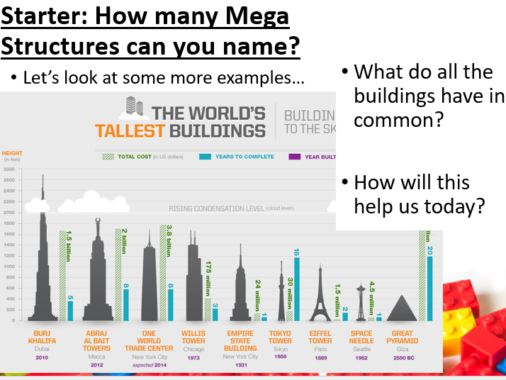 Mega Structures Lesson & Activities. (Built Environment/ Construction/ Engineering)