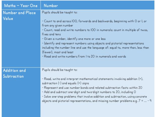 National Curriculum Cards KS1