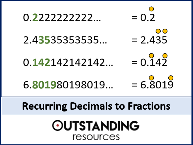 Number: Fractions 9 - Recurring and Terminating Decimals to Fractions