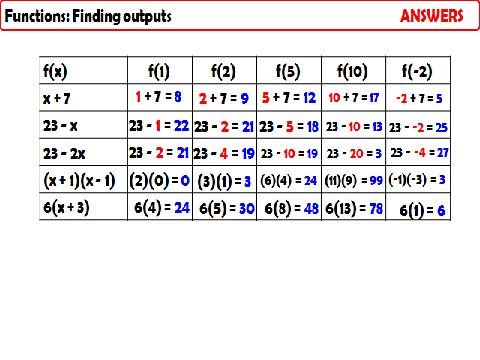 AQA GCSE Higher Unit - Expressions, Formulae, Functions