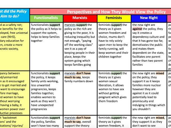 AQA  AS Sociology Families & Households Policies of the Family Notes  & Overview Table