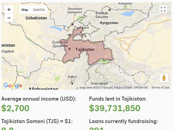 Economic analysis of a Kiva Loan 041217
