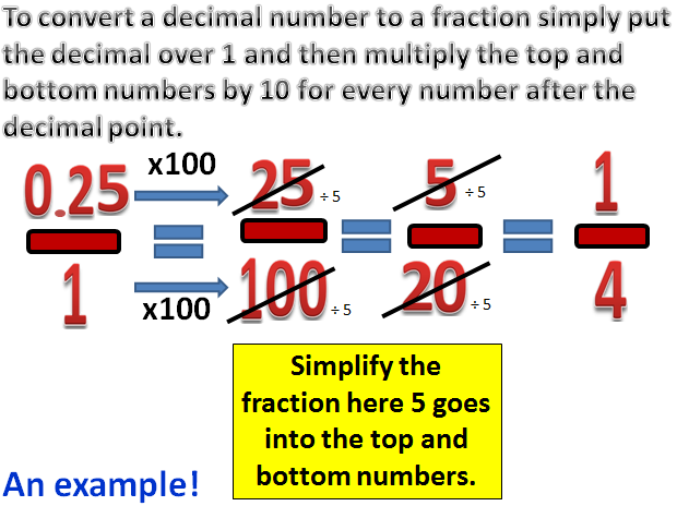 Converting Decimals to Fractions.