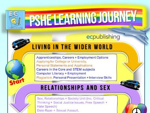 Year 12 PSHE Learning Journey
