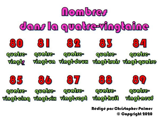 Key Stage 3 French: Numbers in the 80s (with age and 'il' and 'elle' and 'son/sa/ses')