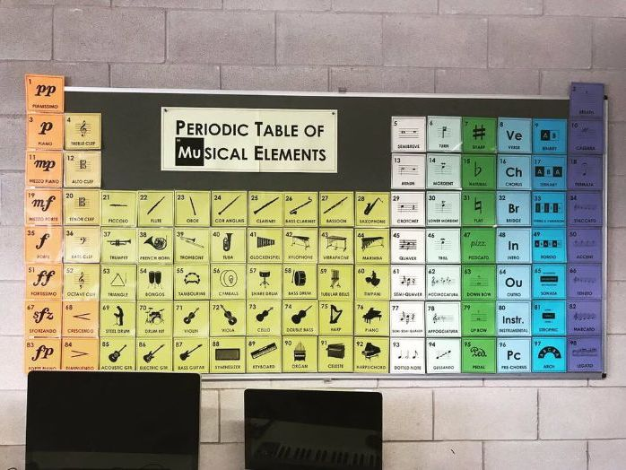 Periodic Table of Musical Elements