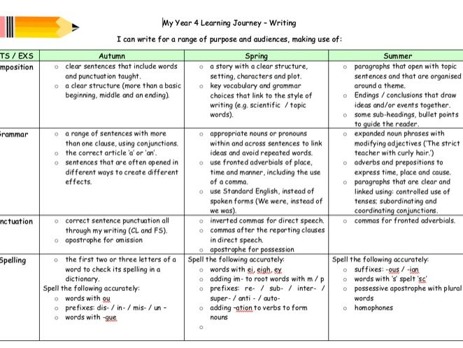 Reading Learning Journey Y1-Y6