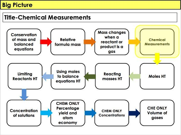 AQA - Chemistry/ Trilogy - 4.3 Quantitative Chemistry - Chemical measurements