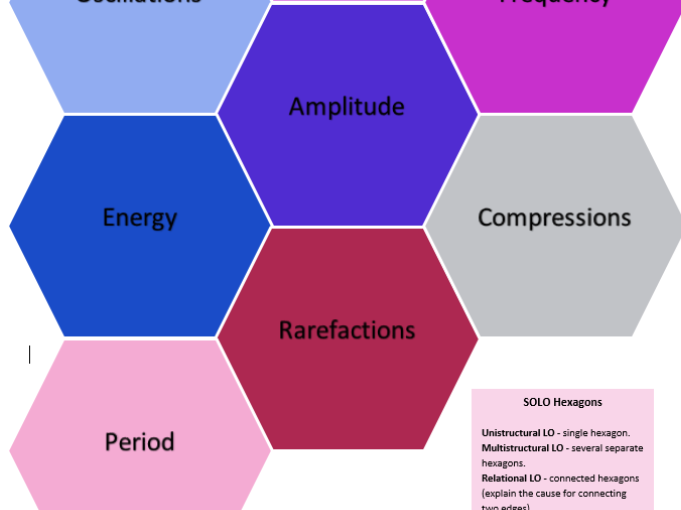 Solo Taxonomy Hexagons Key Words Waves Basic New AQA GCSE Physics