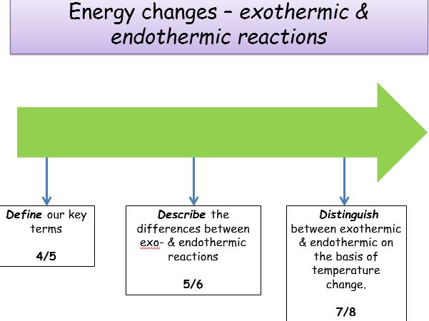 KS4, ENERGY CHANGES lesson bundle