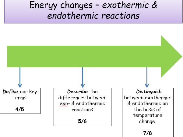Ks4 Energy Changes Exothermic Endothermic Reactions Teacher