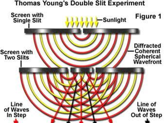 AQA AS Physics Combining Waves - Interference and Superposition