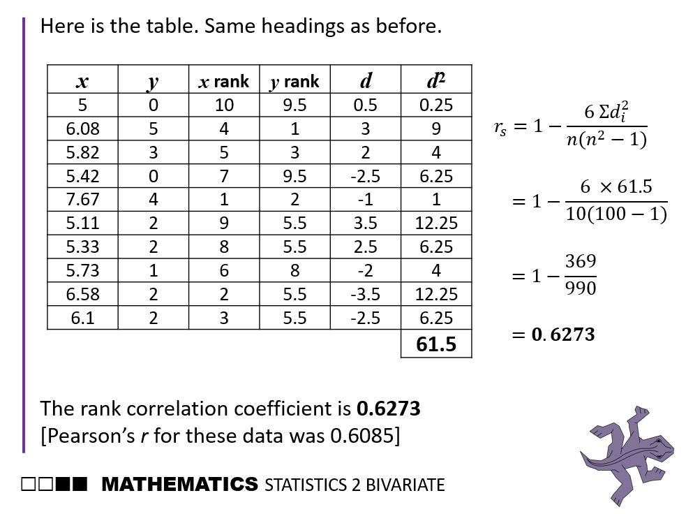 OCR MEI Statistics 2 Bivariate Data (Chapter 4)