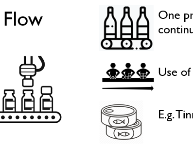 Production Processes - Dual Coding