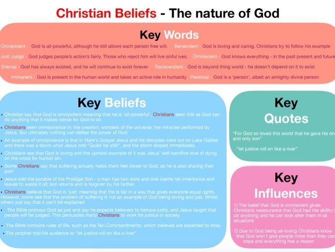 GCSE Religious Education (RE) 'Nature of God' Mindmap