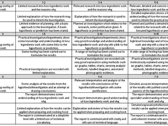 NEA 1 & 2 assessment sheets AQA FPN