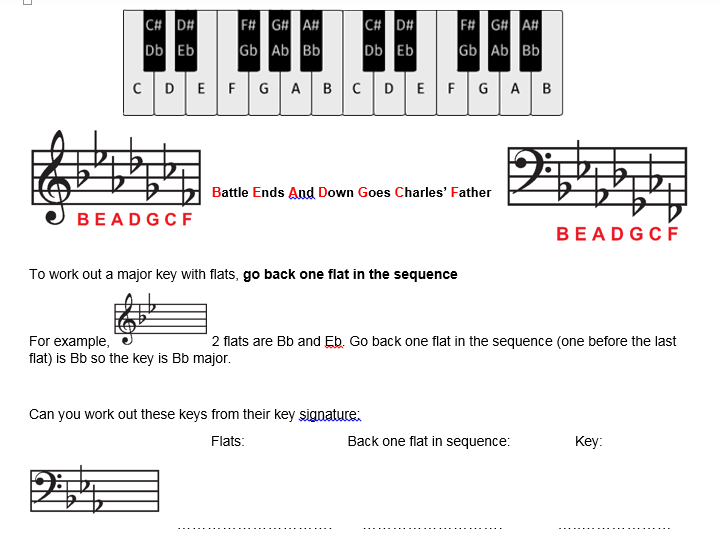 Working out a major key from the key signature with flats - worksheet