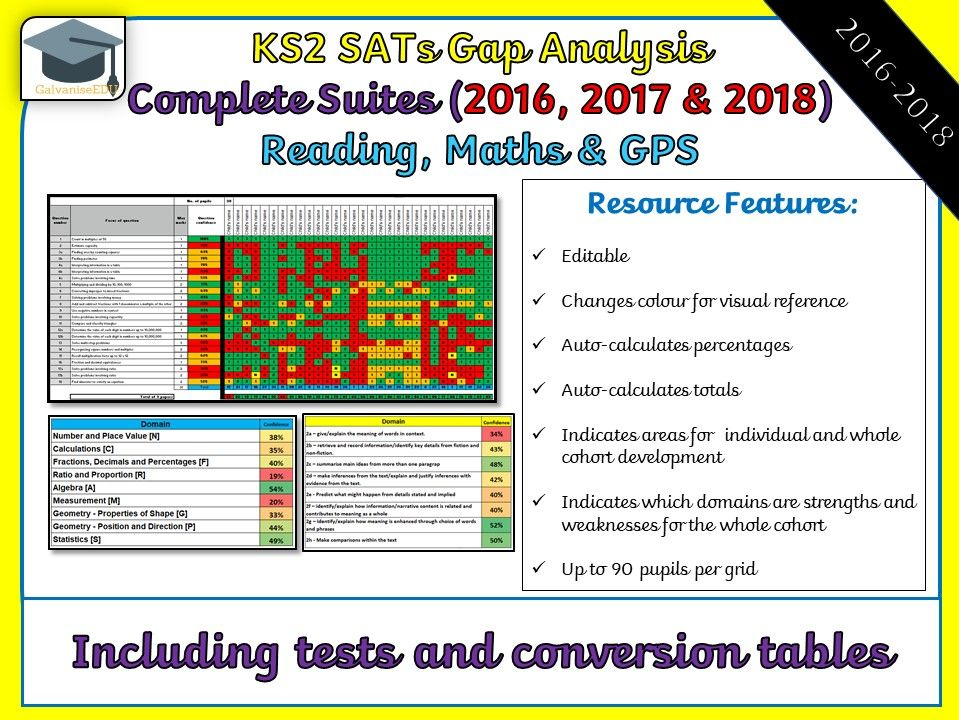 2016-2018 KS2 SATs Gap Analysis / Question Level Analysis (QLA) Bundle