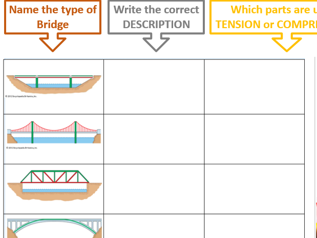 Types of Bridges (Construction/ Engineering)