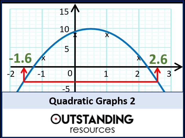 Quadratic Graphs 2 - Gradients & Other Problems (+ worksheet)