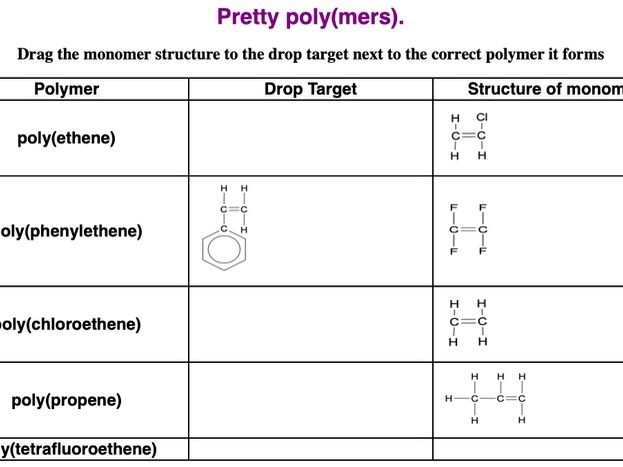 Pretty poly(mers) drag&drop