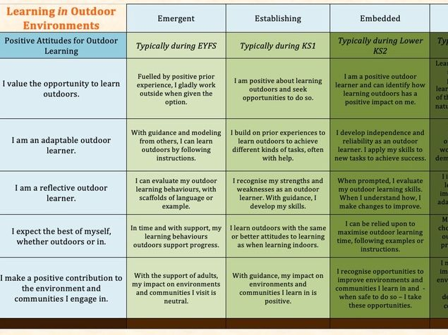 Outdoor Learning Skills Progression Framework