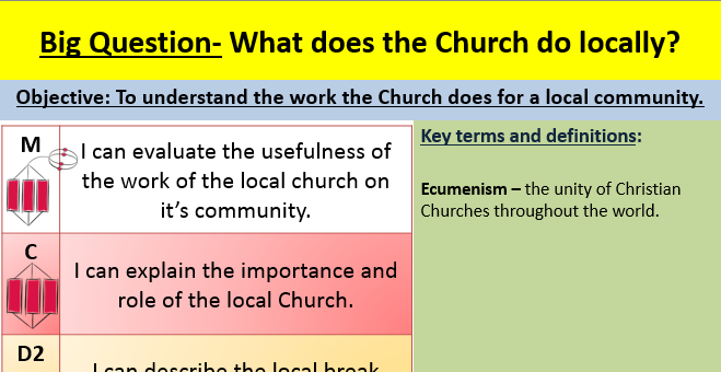 The local Church EDEXCEL GCSE (9-1) RS B Paper 1 Religion and ethics: Christianity
