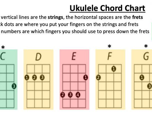 Differentiated Ukulele Chord Chart