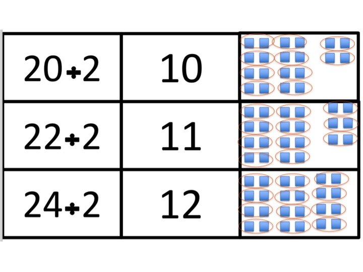 Division cards for the two times tables
