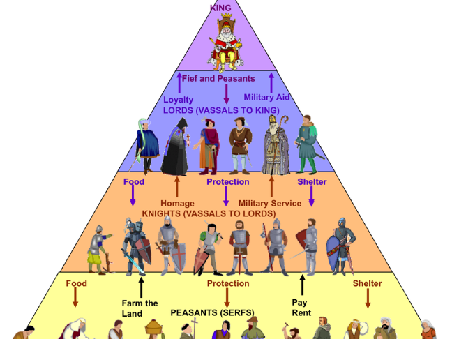 William the ConquerorThe Feudal System by LBonnesen Teaching – Feudalism Worksheet