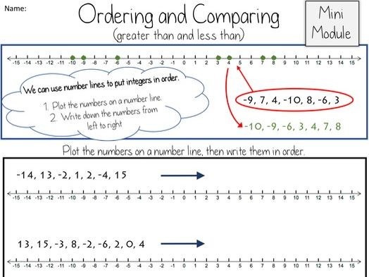 The Number Line:  Ordering and Comparing Integers MINI MODULE