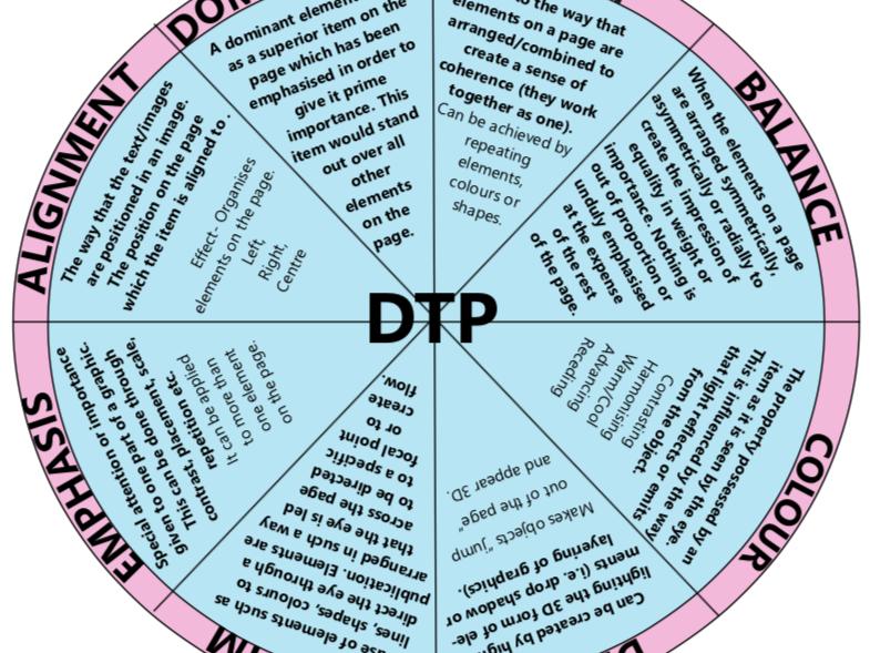 DTP Revision Wheel