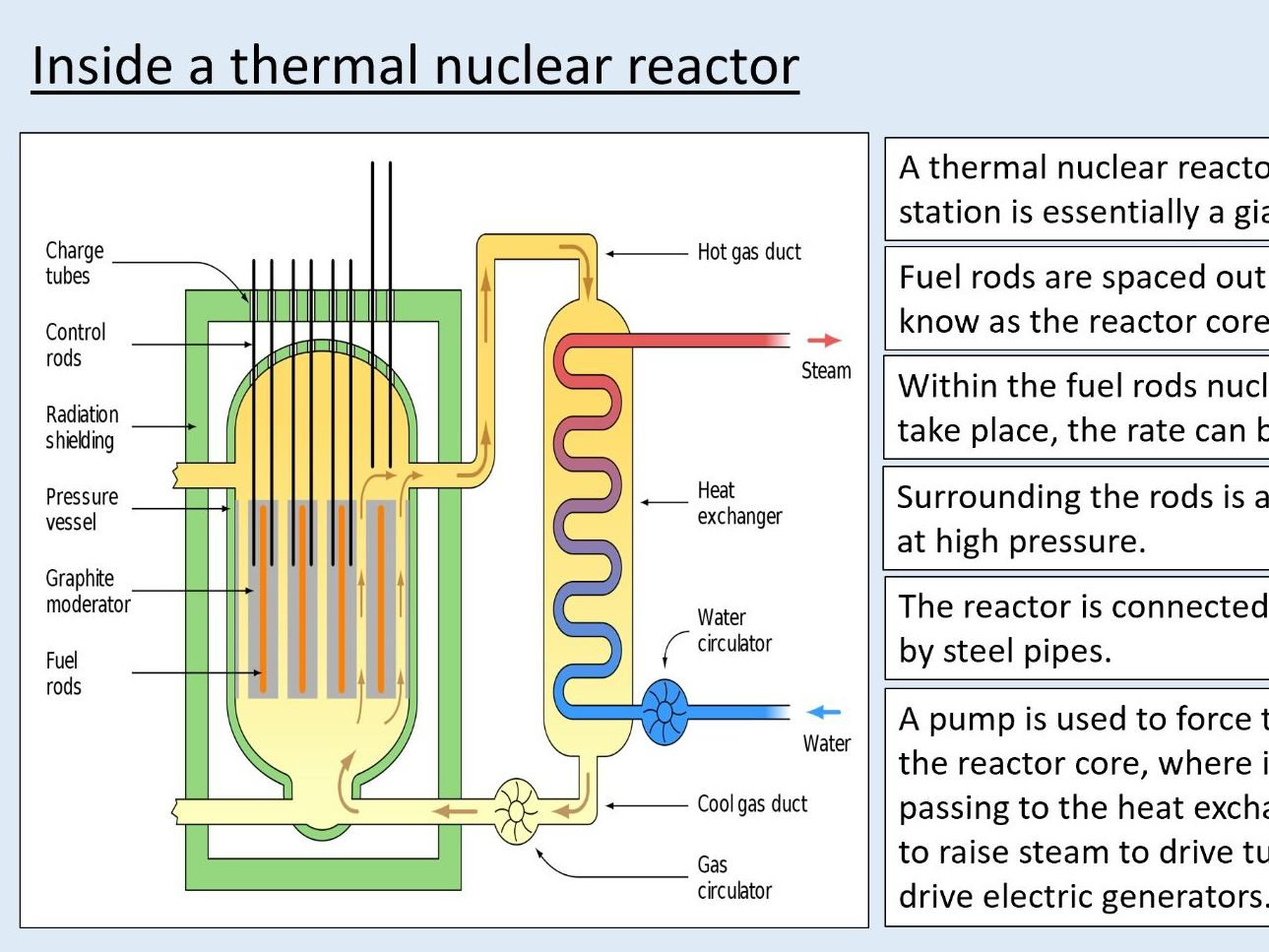 (Chapter 27 BUNDLE) A level Physics - Nuclear energy