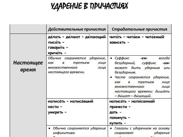 Stress in Participles in Russian - whole lesson
