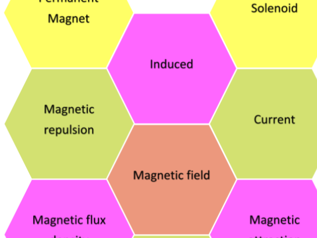 Solo Taxonomy Hexagons Key Words Magnetism Basic New AQA GCSE Physics