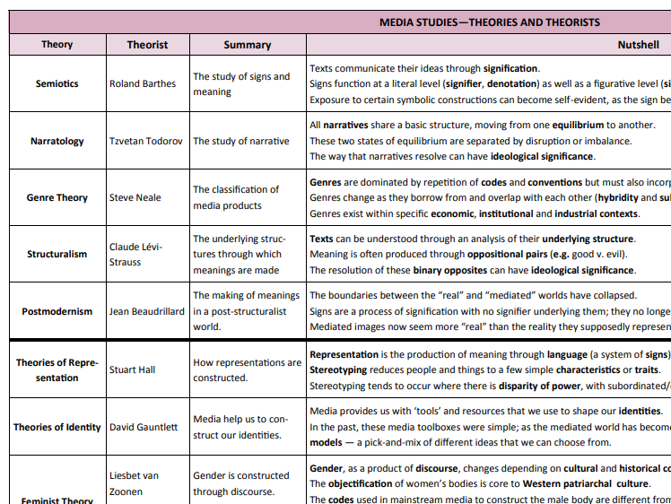 A Level Media Studies - Theories and Theorists Knowledge Organiser