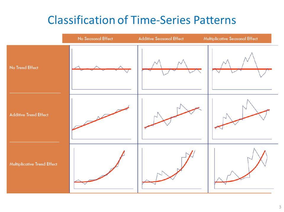 Basics of Time Series. Forecasting