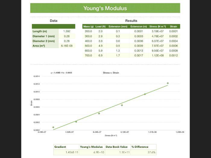 Young's Modulus analysis spreadsheet